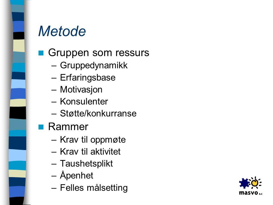 Metode Gruppen som ressurs Rammer Gruppedynamikk Erfaringsbase