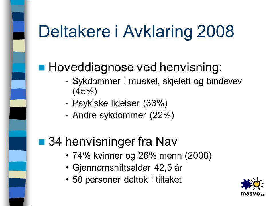 Deltakere i Avklaring 2008 Hoveddiagnose ved henvisning: