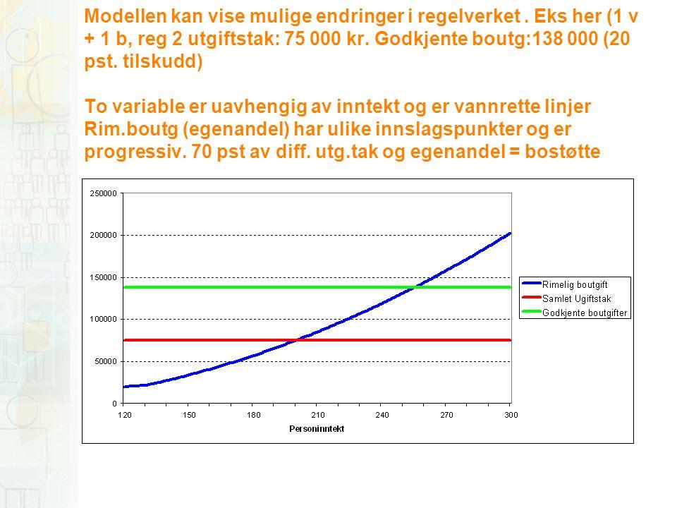 Modellen kan vise mulige endringer i regelverket