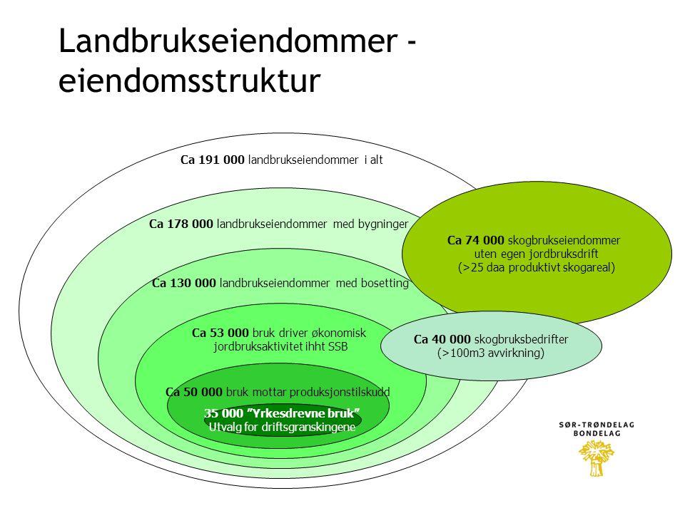 Landbrukseiendommer - eiendomsstruktur