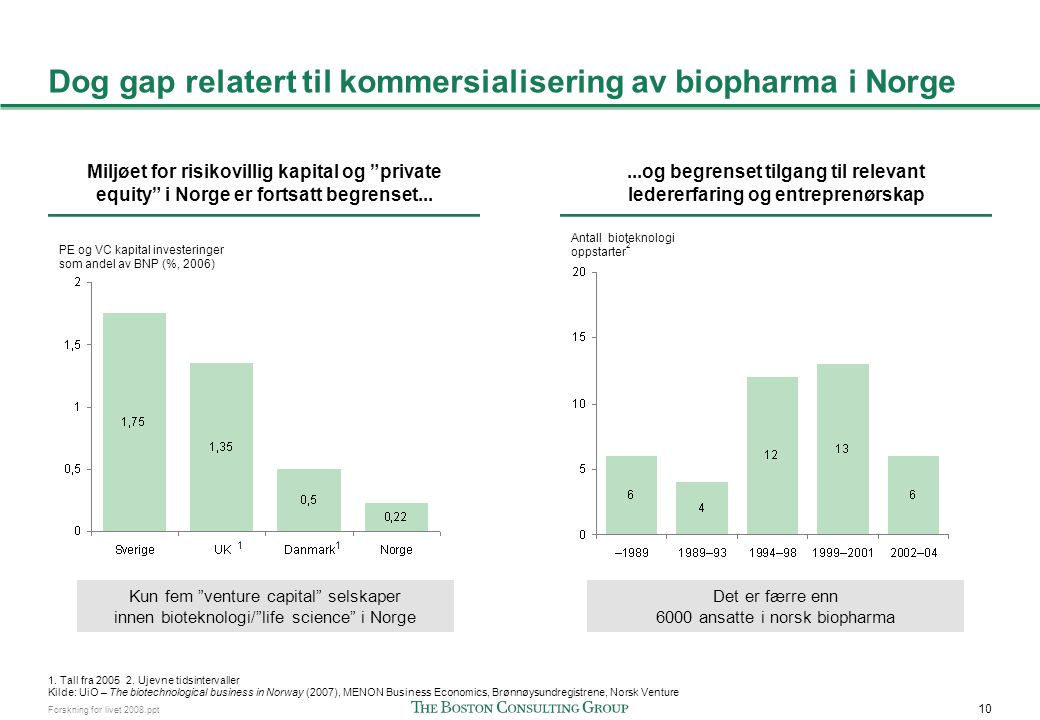 Noen positive tegn mht. biopharma i Norge de siste årene