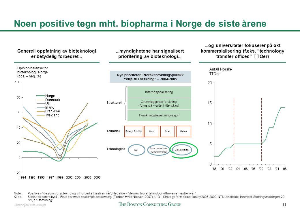 Tross positive tegn er ikke Norge i ferd med å dramatisk endre kurs mht. kommersialisering av biopharma