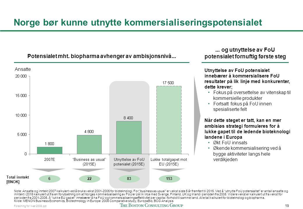 Flere gap må adresseres for mer effektiv kommersialisering