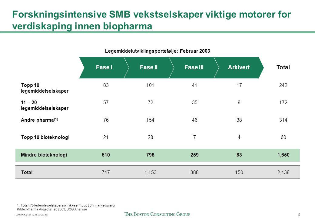Biopharma skiller seg fra andre bransjer i Norge