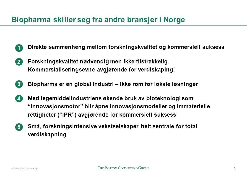Biopharma bransjen fortsatt relativt ubetydelig i Norge...
