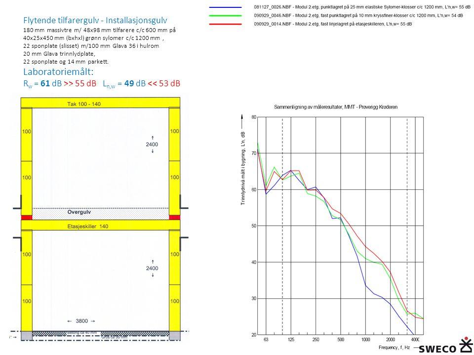 Flytende tilfarergulv - Installasjonsgulv 180 mm massivtre m/ 48x98 mm tilfarere c/c 600 mm på 40x25x450 mm (bxhxl) grønn sylomer c/c 1200 mm , 22 sponplate (slisset) m/100 mm Glava 36 i hulrom 20 mm Glava trinnlydplate, 22 sponplate og 14 mm parkett.