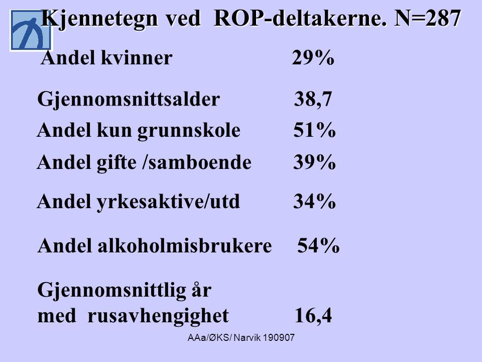 Kjennetegn ved ROP-deltakerne. N=287