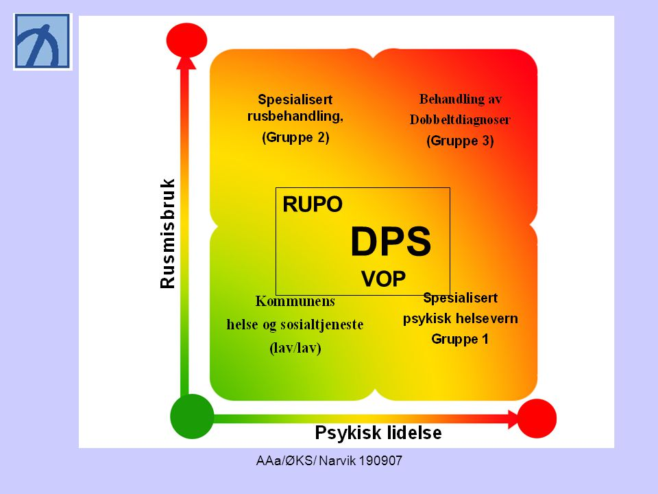 RUPO DPS VOP AAa/ØKS/ Narvik 190907