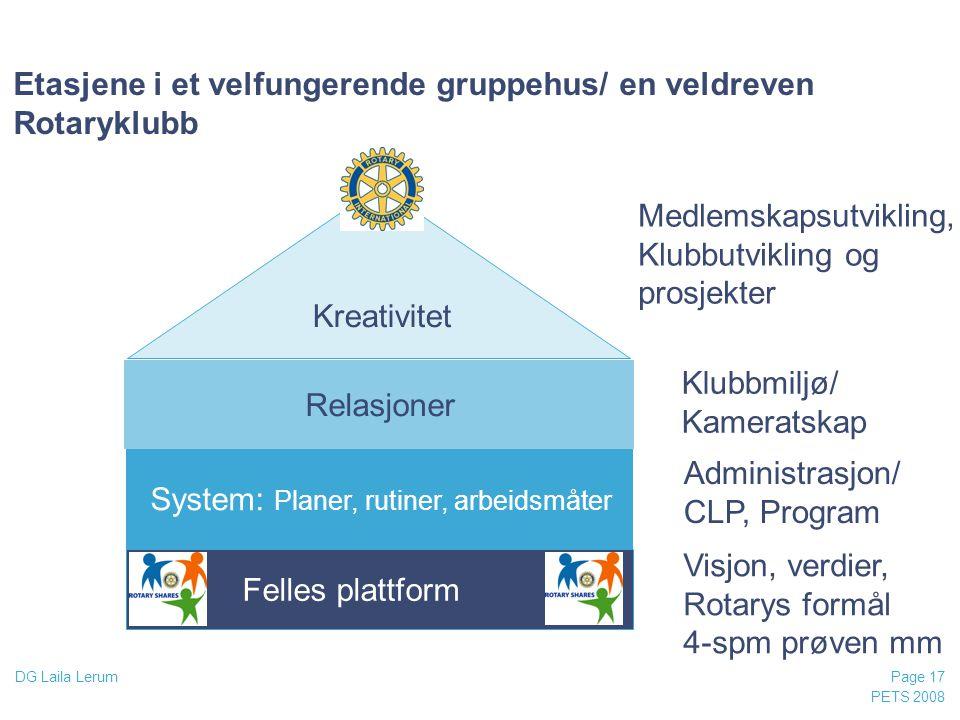 Etasjene i et velfungerende gruppehus/ en veldreven Rotaryklubb