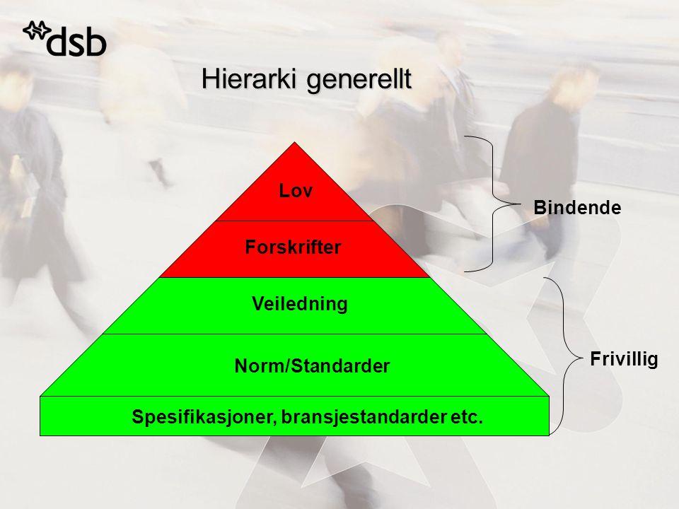 Hierarki generellt Lov Bindende Forskrifter Veiledning Frivillig
