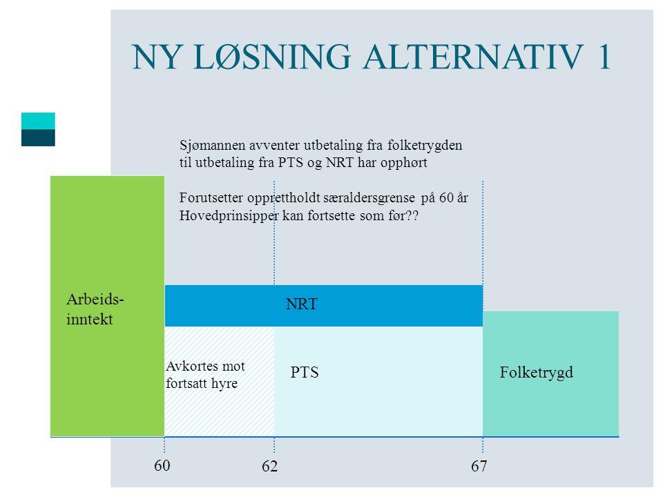 NY LØSNING ALTERNATIV 1 Arbeids- inntekt NRT PTS Folketrygd 60 62 67