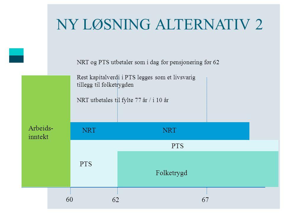 NY LØSNING ALTERNATIV 2 Arbeids- inntekt NRT NRT PTS PTS Folketrygd 60