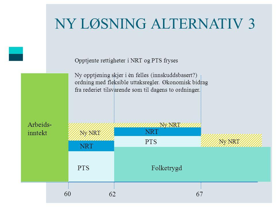 NY LØSNING ALTERNATIV 3 Arbeids- inntekt NRT PTS NRT PTS Folketrygd 60