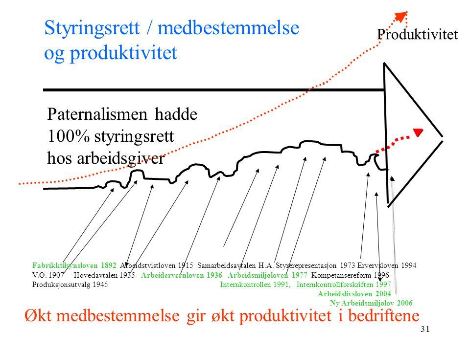 Styringsrett / medbestemmelse og produktivitet