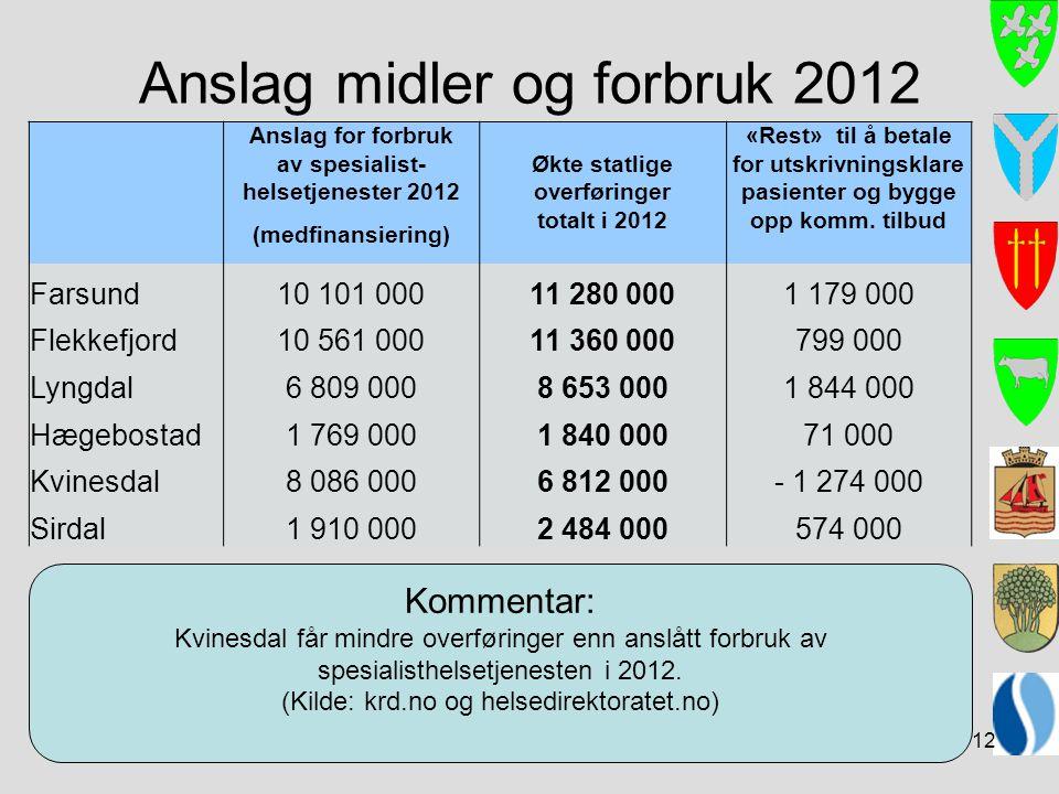 Anslag midler og forbruk 2012