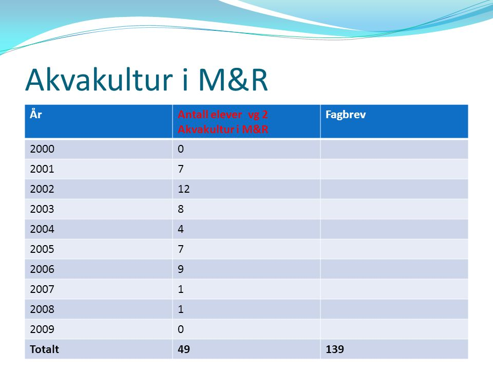 Akvakultur i M&R År Antall elever vg 2 Akvakultur i M&R Fagbrev 2000