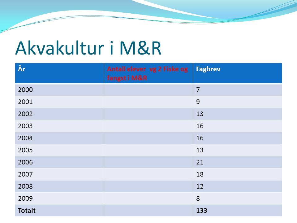 Akvakultur i M&R År Antall elever vg 2 Fiske og fangst i M&R Fagbrev