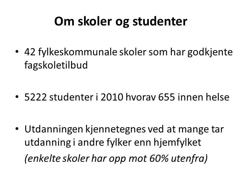 Om skoler og studenter 42 fylkeskommunale skoler som har godkjente fagskoletilbud. 5222 studenter i 2010 hvorav 655 innen helse.