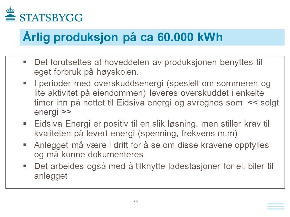 Årlig produksjon på ca 60.000 kWh