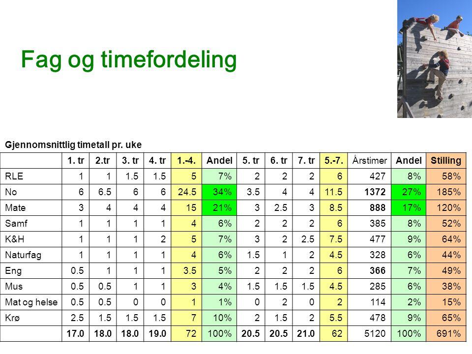 Fag og timefordeling Gjennomsnittlig timetall pr. uke 1. tr 2.tr 3. tr