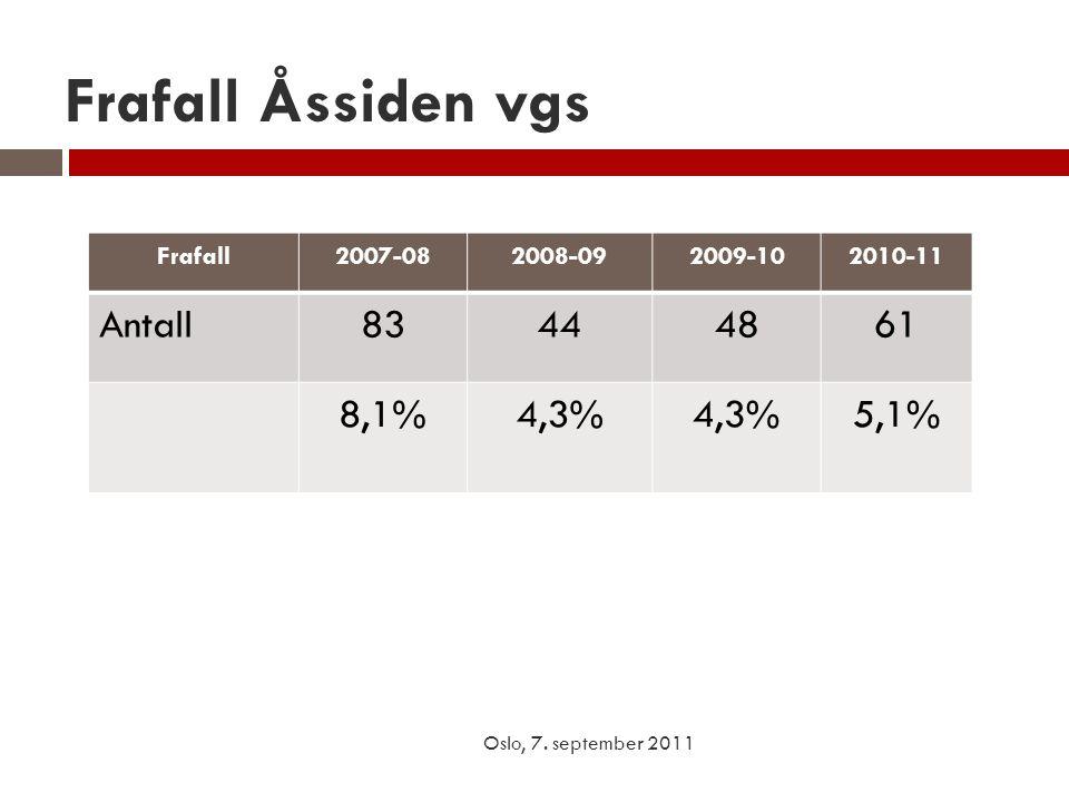 Frafall Åssiden vgs Antall 83 44 48 61 8,1% 4,3% 5,1% Frafall 2007-08