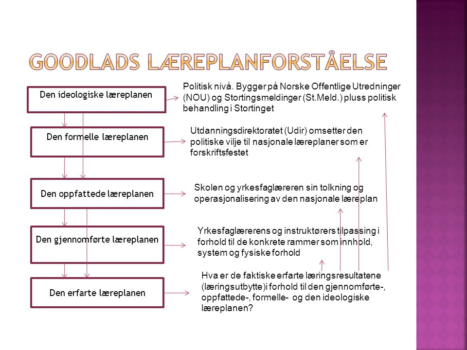 Goodlads læreplanforståelse