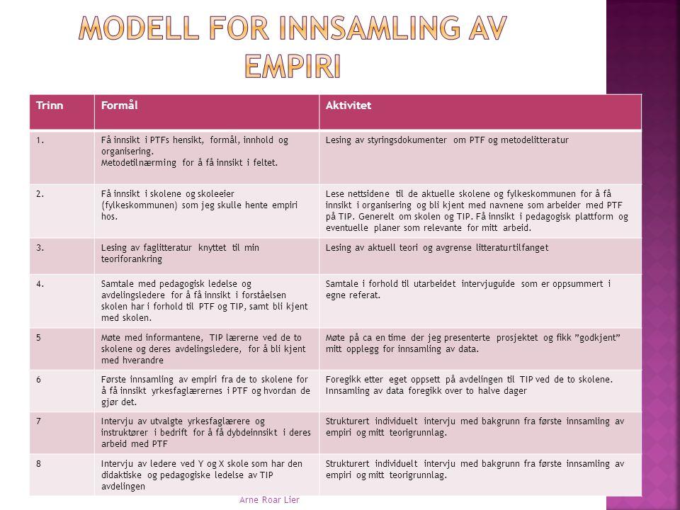 Modell for innsamling av empiri