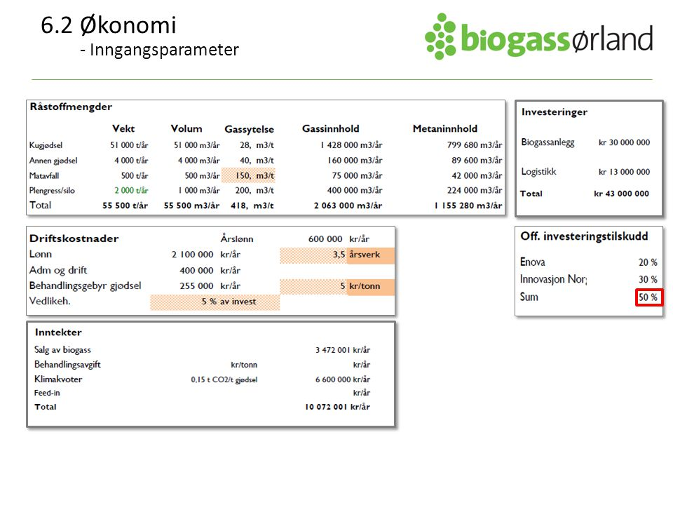 6.2 Økonomi - Inngangsparameter