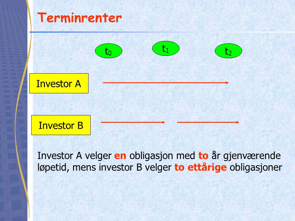 Terminrenter t1 t0 t2 Investor A Investor B