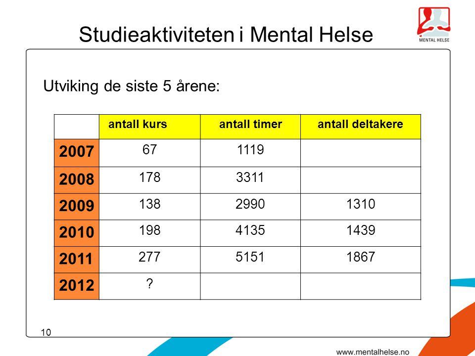Studieaktiviteten i Mental Helse