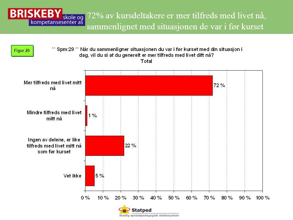 72% av kursdeltakere er mer tilfreds med livet nå, sammenlignet med situasjonen de var i før kurset
