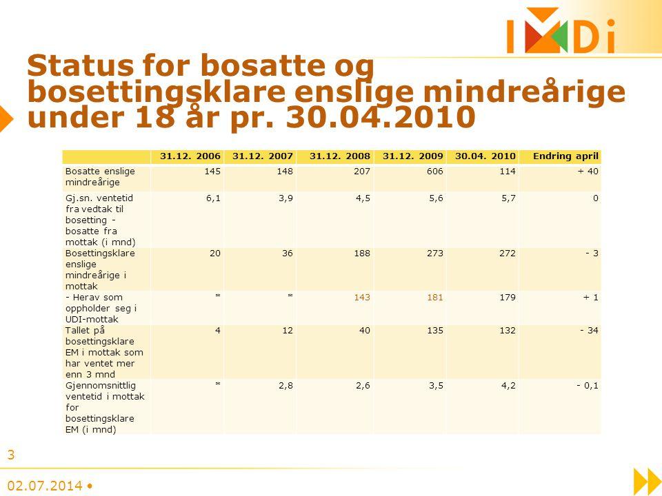 Status for bosatte og bosettingsklare enslige mindreårige under 18 år pr. 30.04.2010