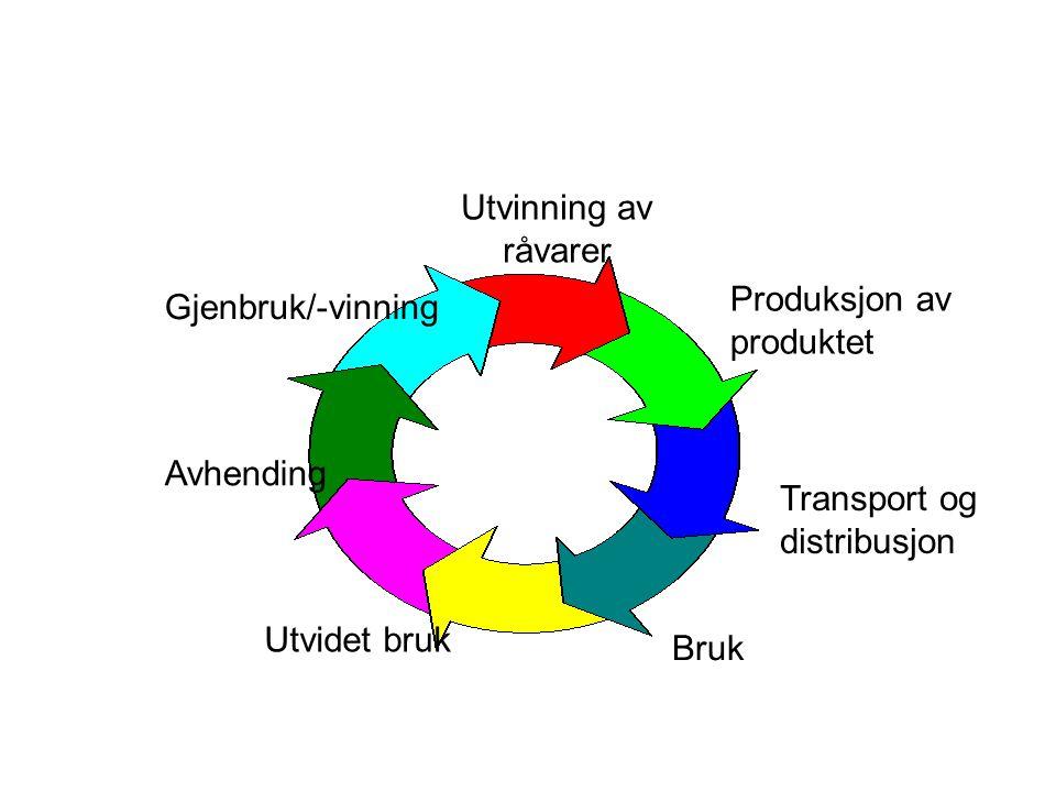 Utvinning av råvarer Produksjon av produktet. Gjenbruk/-vinning. Avhending. Transport og distribusjon.