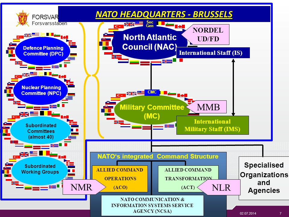 NATO HEADQUARTERS - BRUSSELS