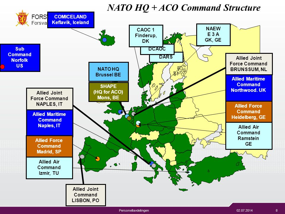 NATO HQ + ACO Command Structure