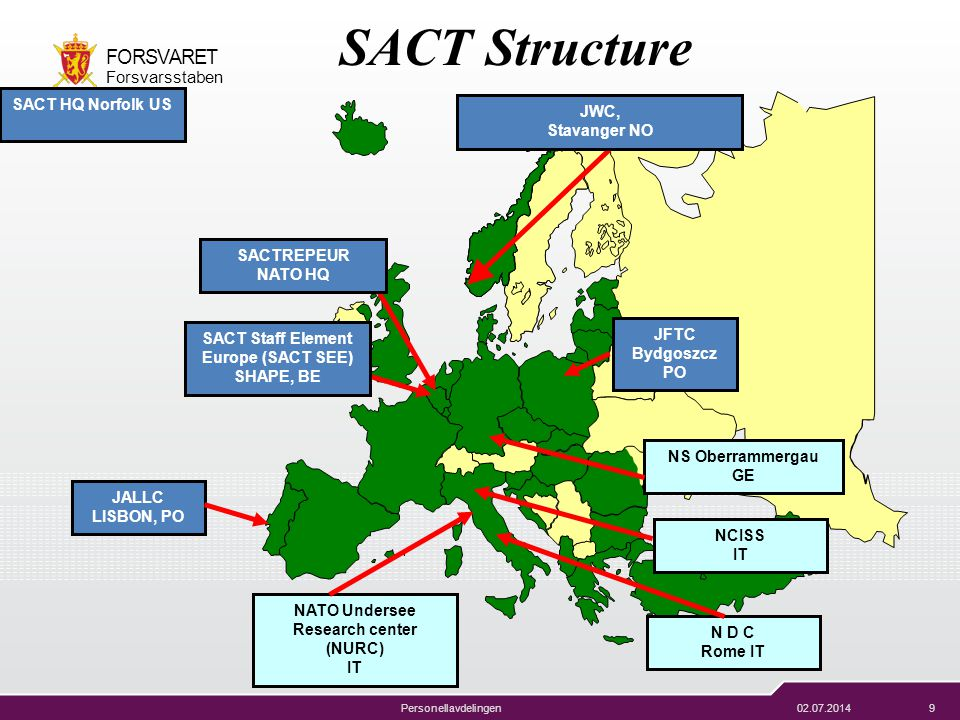 SACT Structure SACT HQ Norfolk US JWC, Stavanger NO SACTREPEUR NATO HQ