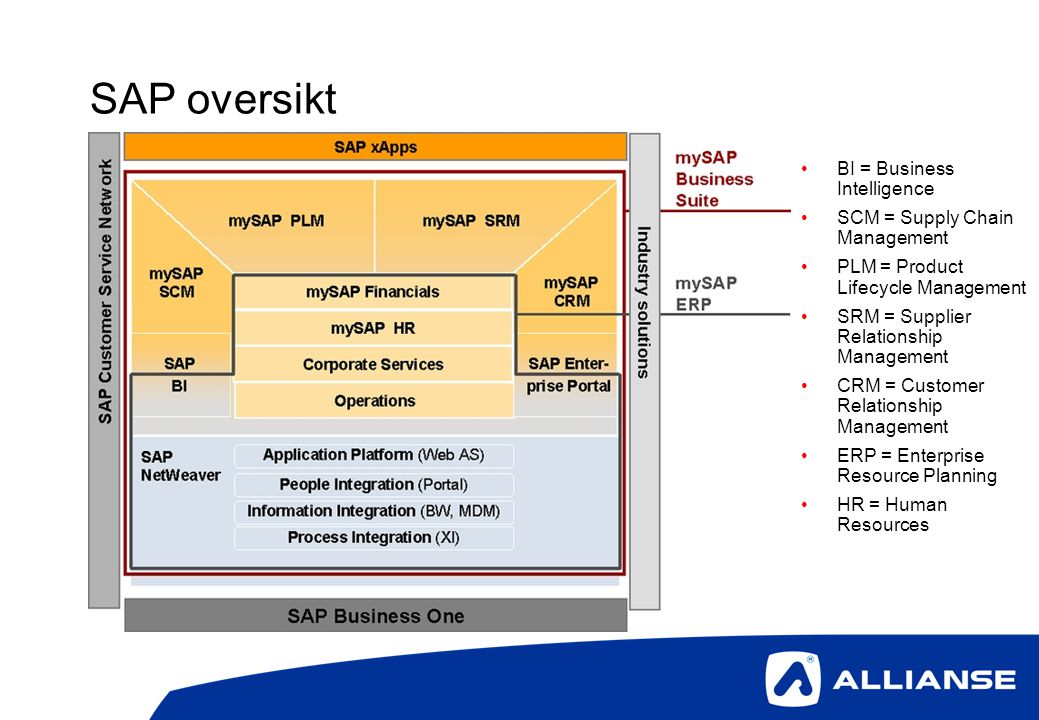 SAP oversikt BI = Business Intelligence SCM = Supply Chain Management