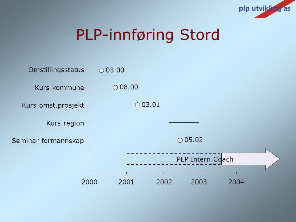 PLP-innføring Stord Omstillingsstatus 03.00 Kurs kommune 08.00