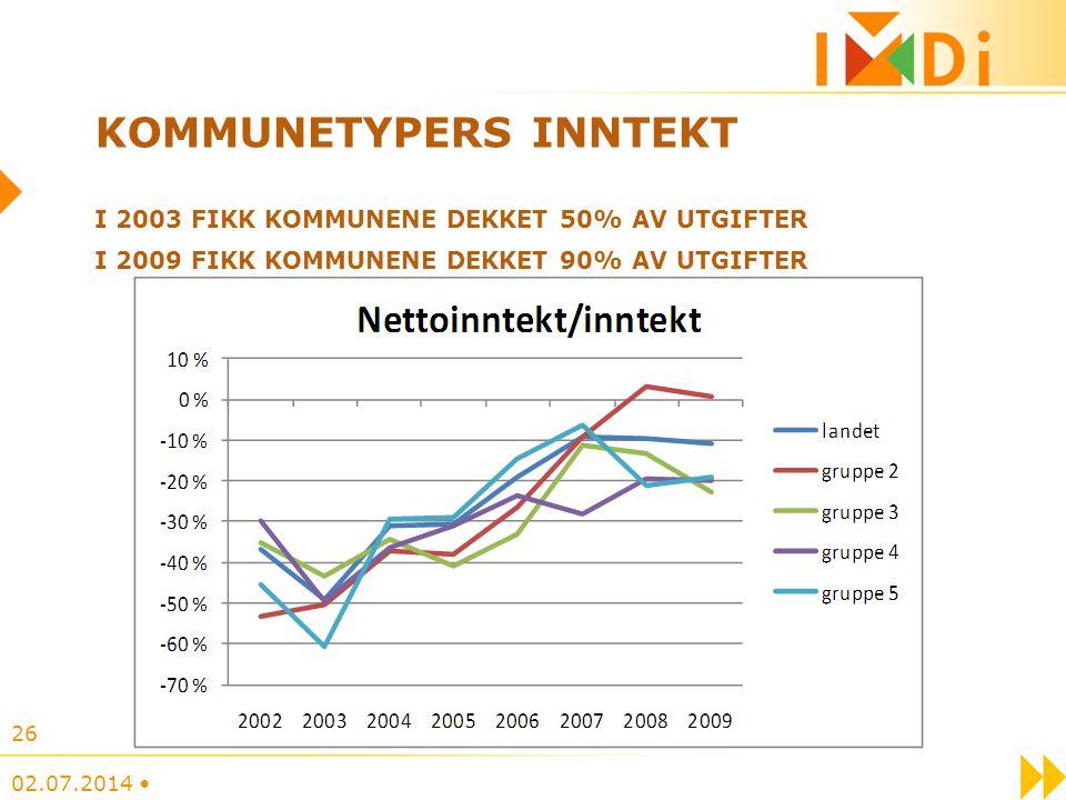 Kommunetypers inntekt I 2003 fikk kommunene dekket 50% av utgifter I 2009 fikk kommunene dekket 90% av utgifter