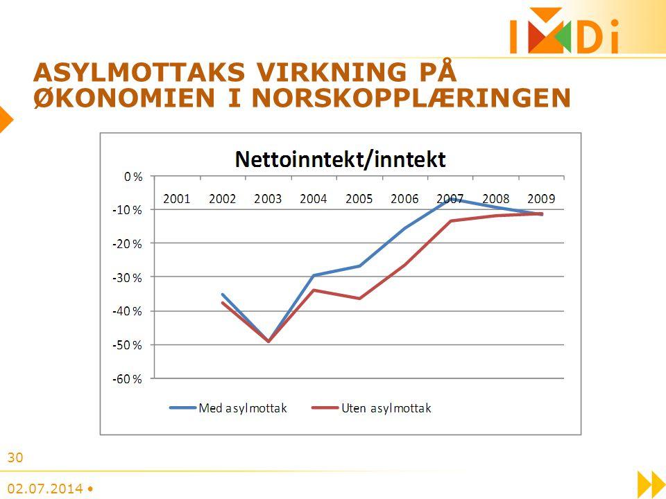 Asylmottaks virkning på økonomien i norskopplæringen