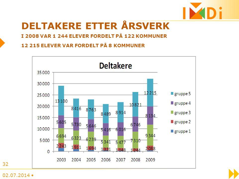 Deltakere etter årsverk i 2008 VAR 1 244 ELEVER FORDELT PÅ 122 KOMMUNER 12 215 ELEVER VAR FORDELT PÅ 8 KOMMUNER