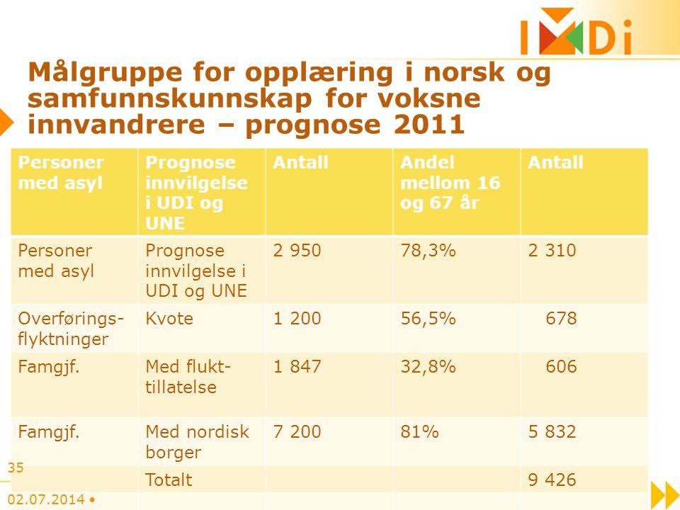 Målgruppe for opplæring i norsk og samfunnskunnskap for voksne innvandrere – prognose 2011