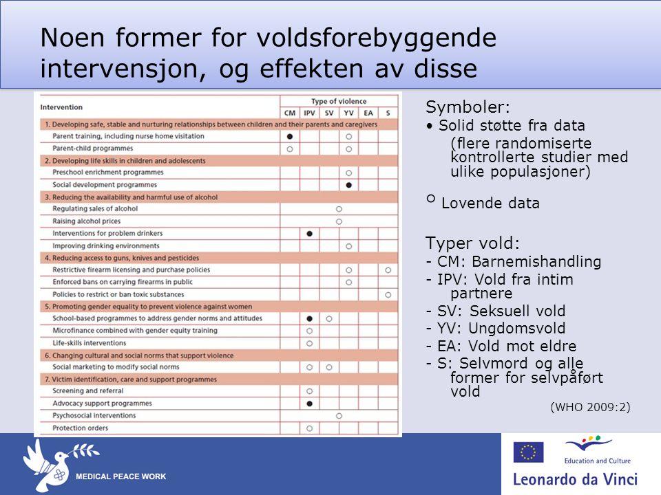 Noen former for voldsforebyggende intervensjon, og effekten av disse