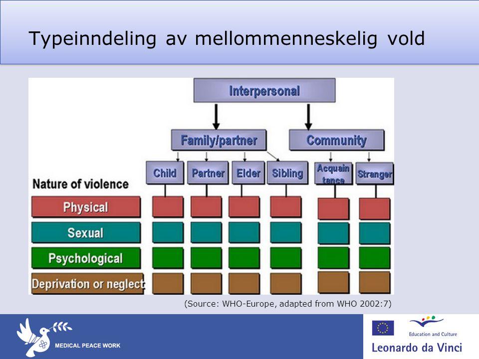 Typeinndeling av mellommenneskelig vold