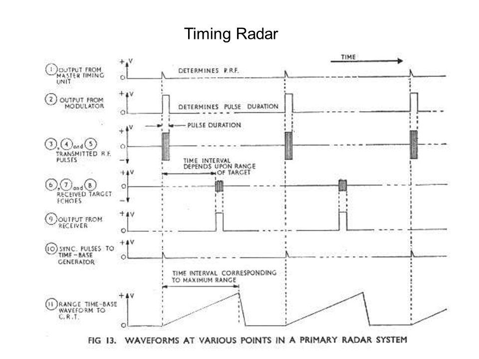 Timing Radar
