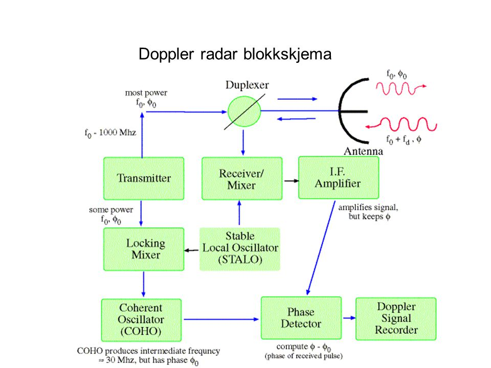 Doppler radar blokkskjema