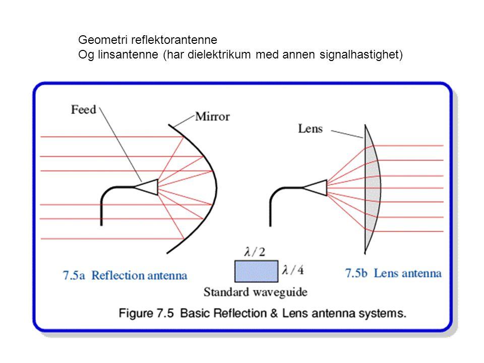 Geometri reflektorantenne