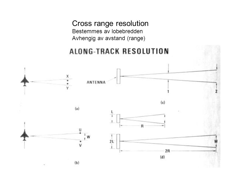 Cross range resolution