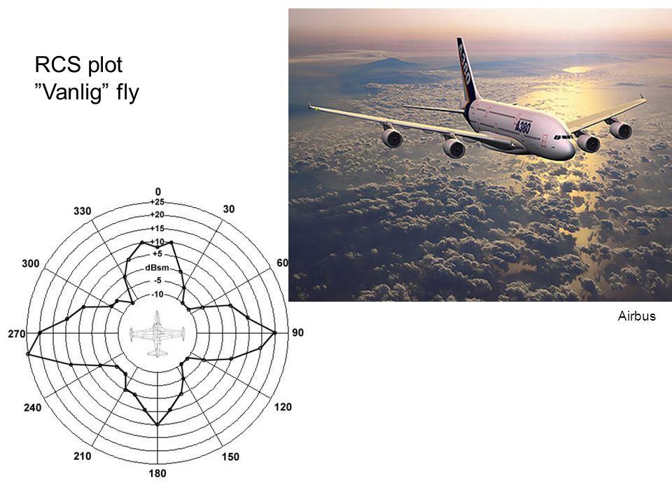 RCS plot Vanlig fly Airbus