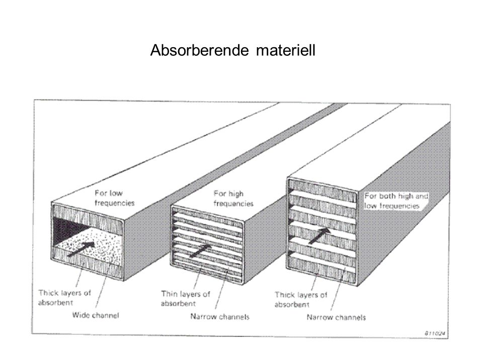 Absorberende materiell